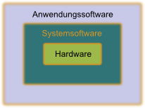 Systemsoftware